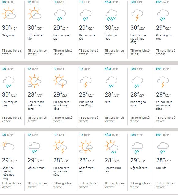 Thời tiết Buôn Mê Thuột tháng 11