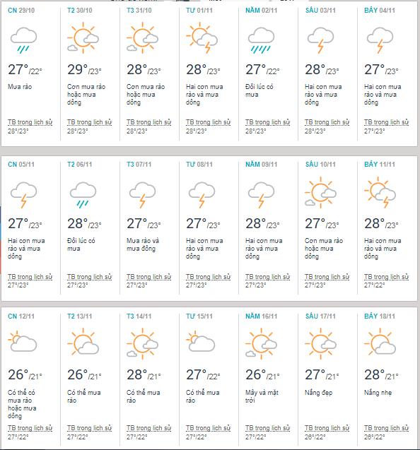 Thời tiết Đà Nẵng tháng 11