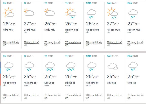 Nhiệt độ vào tháng 11 tại Huế