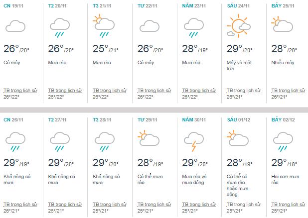 Thời tiết tại Pleiku tháng 11