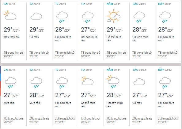 Thời tiết Quy Nhơn tháng 11