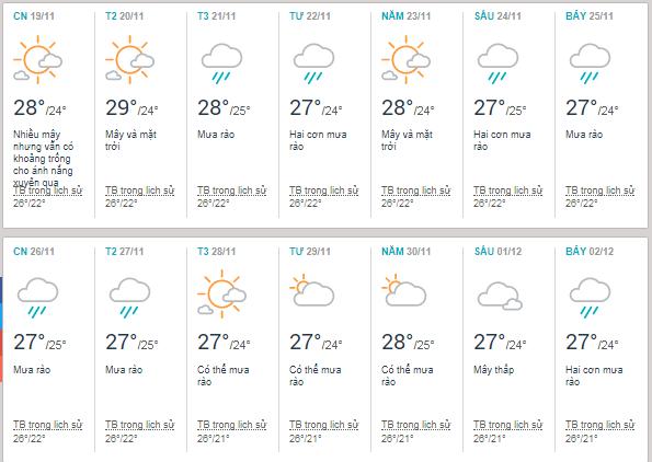 Thời tiết Tuy Hoà - Phú Yên vào tháng 11