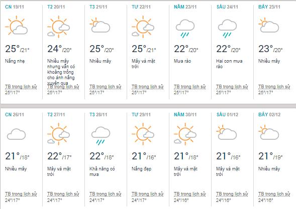 Thời tiết Vinh tháng 11