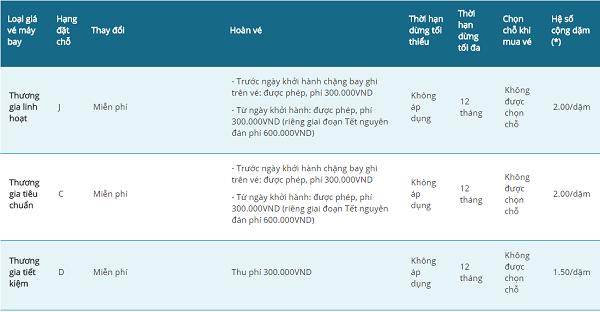 Đổi tên vé máy bay Vietnam Airlines