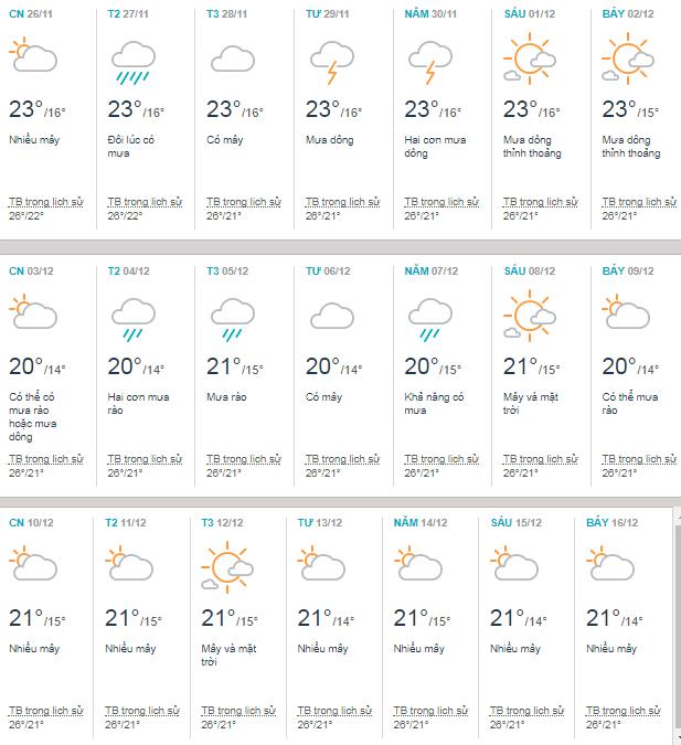 Thời tiết Đà Lạt tháng 12