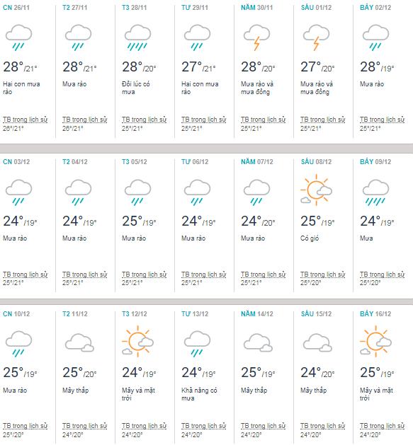Thời tiết Đà Nẵng tháng 12