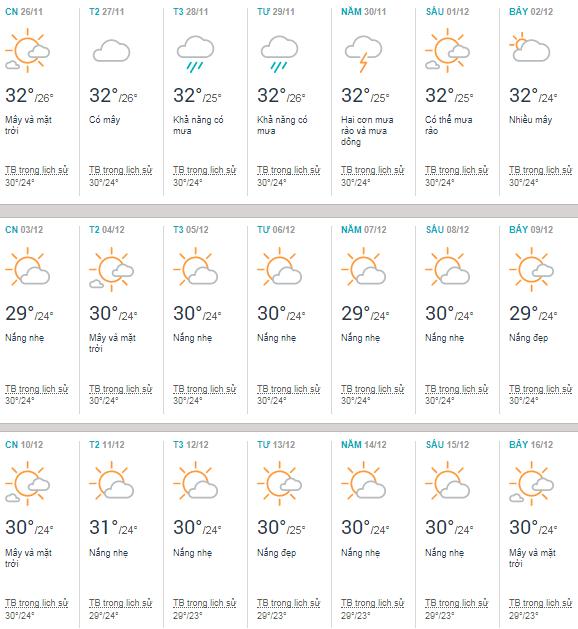 Thời tiết Phú Quốc tháng 12