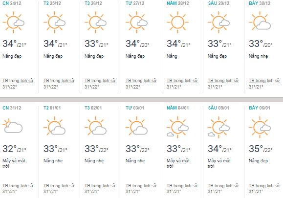 Thời tiết Sài Gòn tháng 12