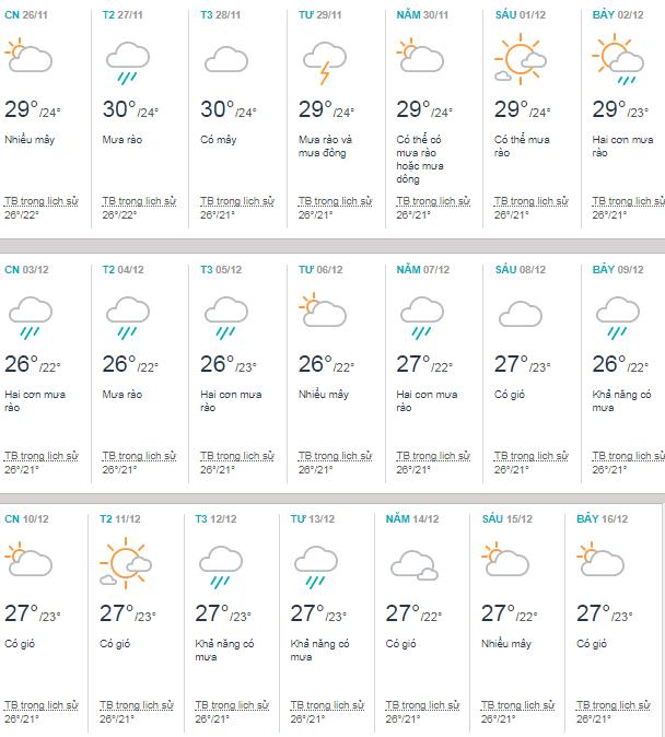 Thời tiết tháng 12 tại Nha Trang