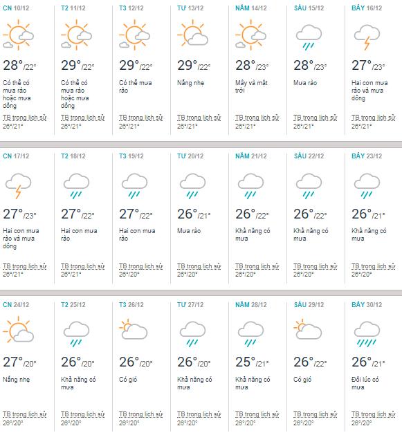 Thời tiết Quy Nhơn tháng 12