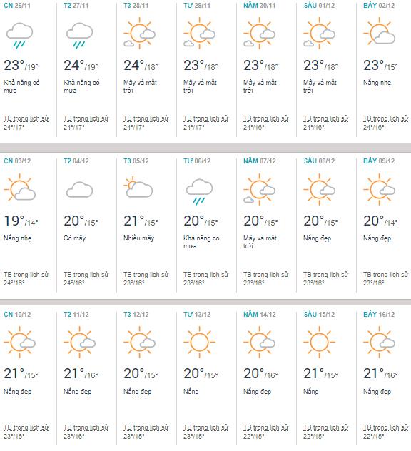 Thời tiết Thanh Hóa tháng 12