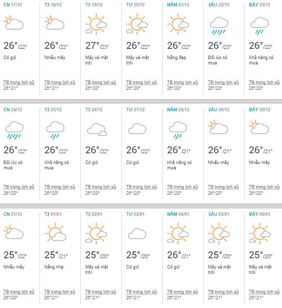 Thời tiết Tuy Hòa tháng 12